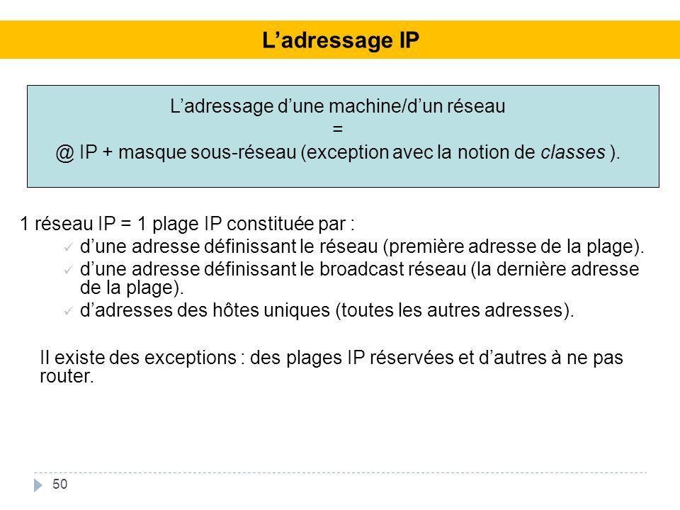 L'adressage IP L'adressage d'une machine/d'un réseau =