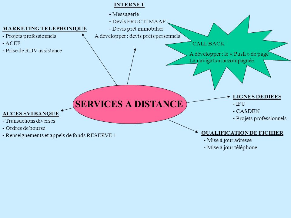 SERVICES A DISTANCE INTERNET - Messagerie - Devis FRUCTI MAAF