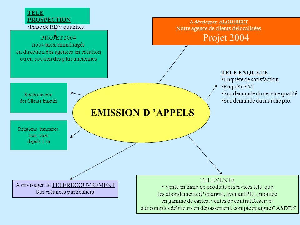 Projet 2004 EMISSION D 'APPELS TELE PROSPECTION Prise de RDV qualifiés