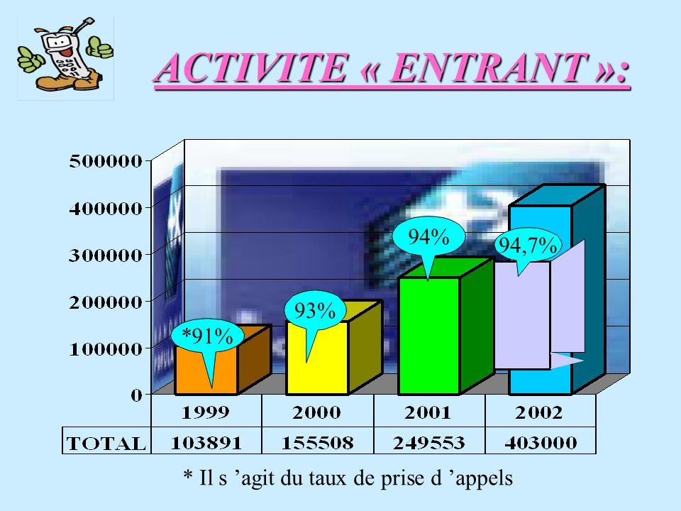 ACTIVITE « ENTRANT »: 94% 94,7% 93% *91%