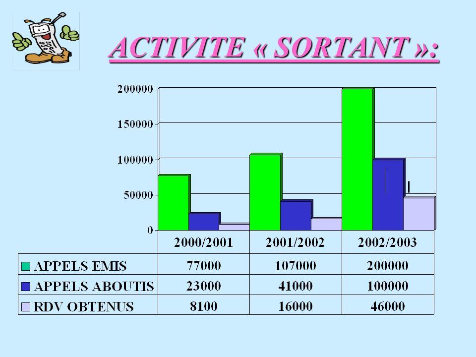 ACTIVITE « SORTANT »: 17