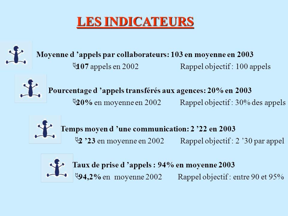 LES INDICATEURS Moyenne d 'appels par collaborateurs: 103 en moyenne en 2003. 107 appels en 2002. Rappel objectif : 100 appels.