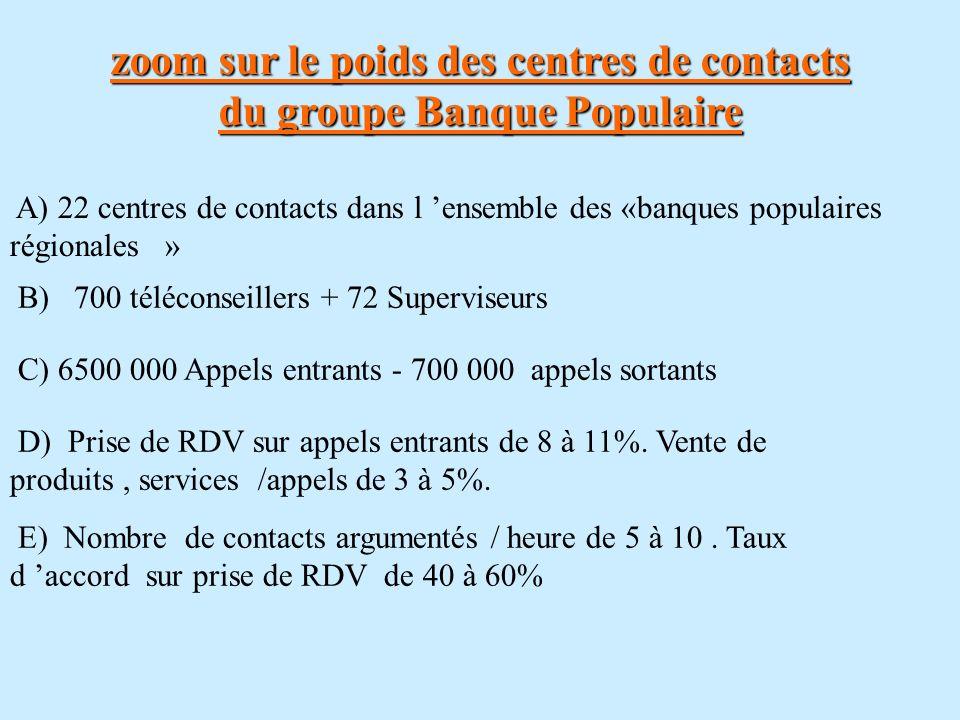zoom sur le poids des centres de contacts du groupe Banque Populaire