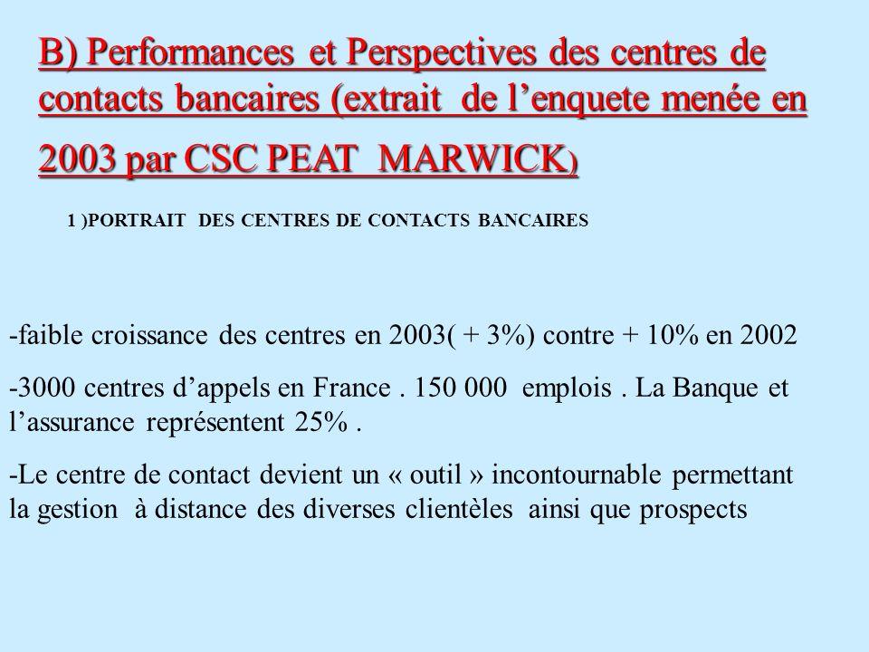 B) Performances et Perspectives des centres de contacts bancaires (extrait de l'enquete menée en 2003 par CSC PEAT MARWICK)