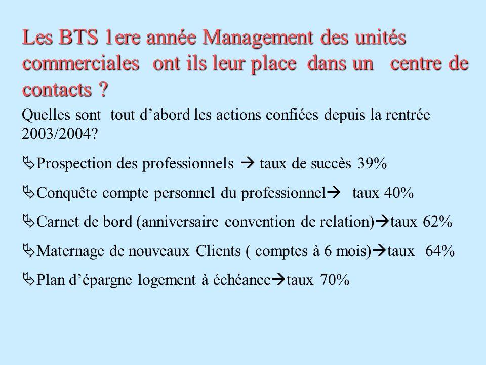 Les BTS 1ere année Management des unités commerciales ont ils leur place dans un centre de contacts