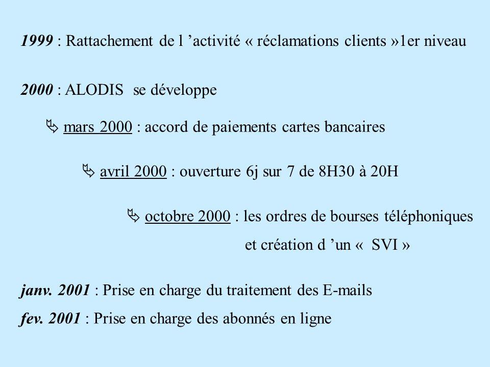 1999 : Rattachement de l 'activité « réclamations clients »1er niveau