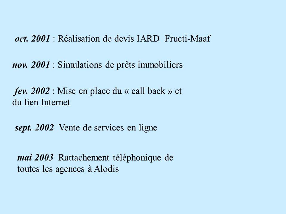 oct. 2001 : Réalisation de devis IARD Fructi-Maaf