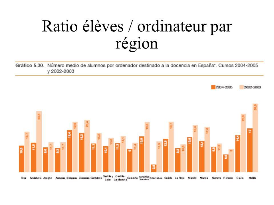 Ratio élèves / ordinateur par région