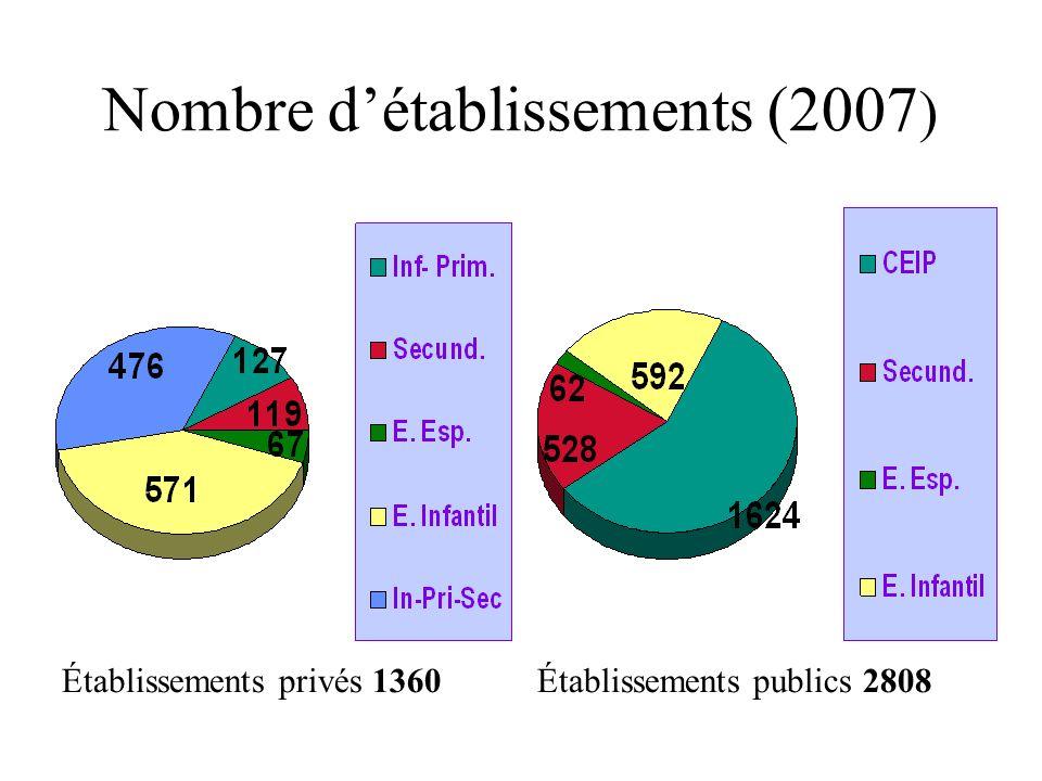 Nombre d'établissements (2007)