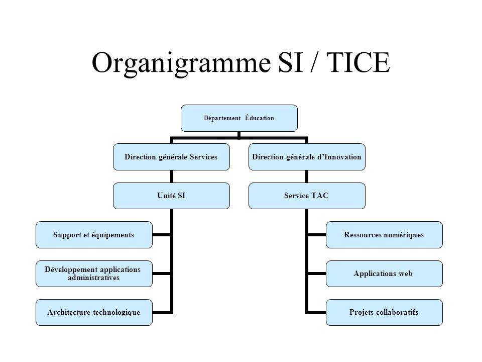 Organigramme SI / TICE