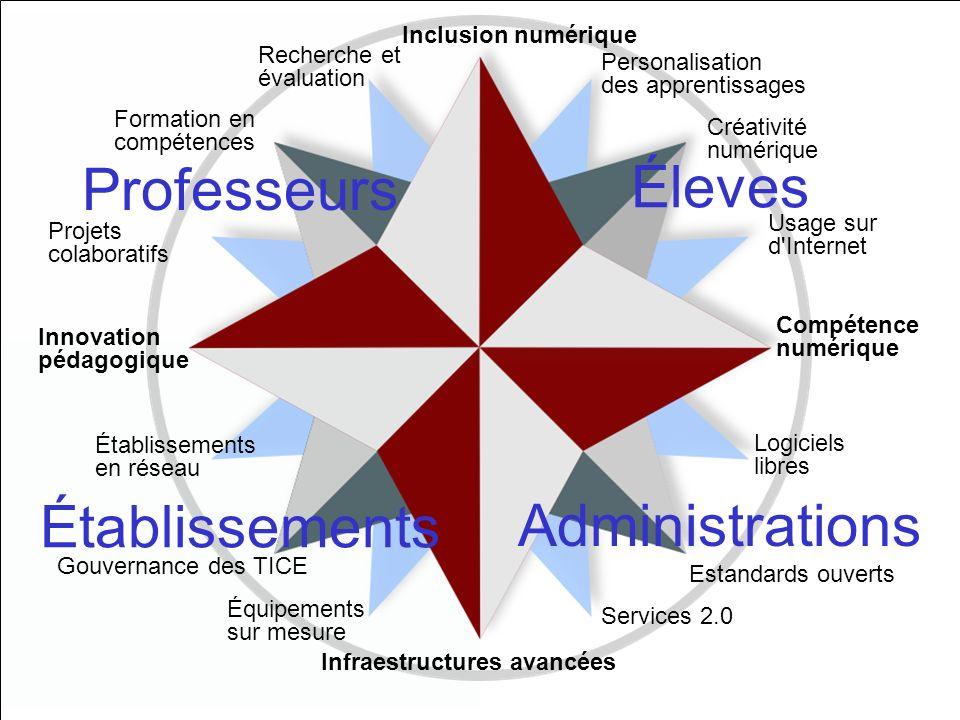 Professeurs Éleves Établissements Administrations Inclusion numérique