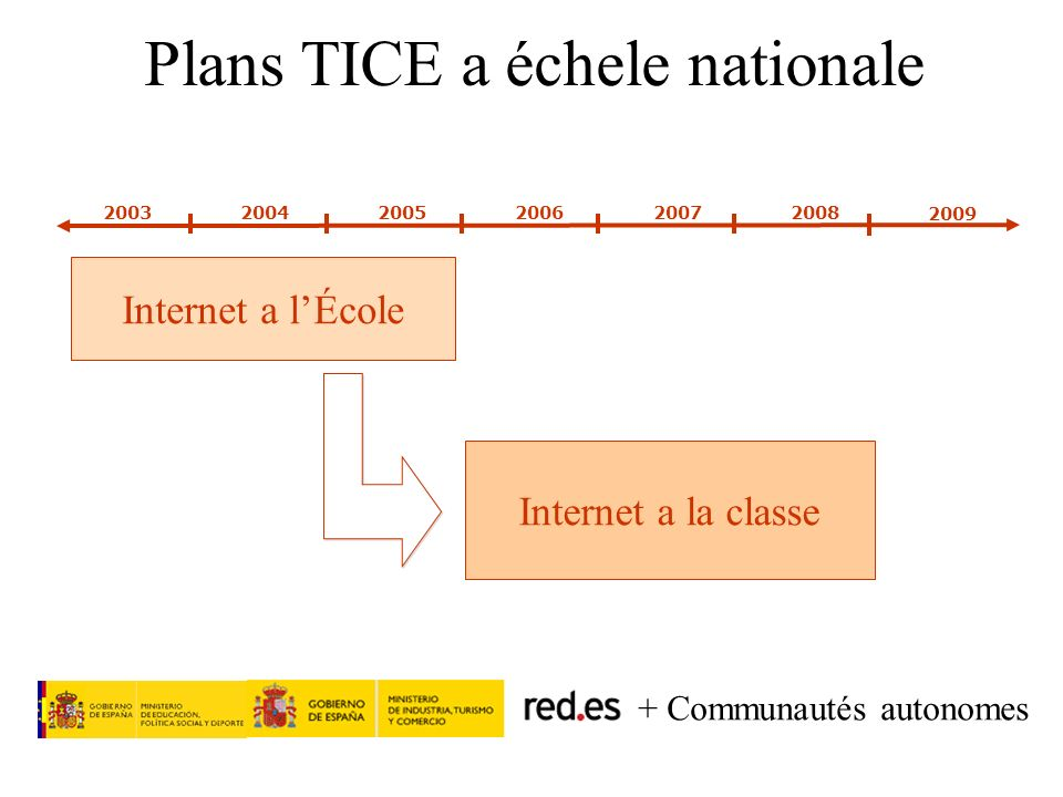 Plans TICE a échele nationale