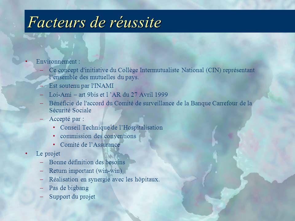 Facteurs de réussite Environnement :