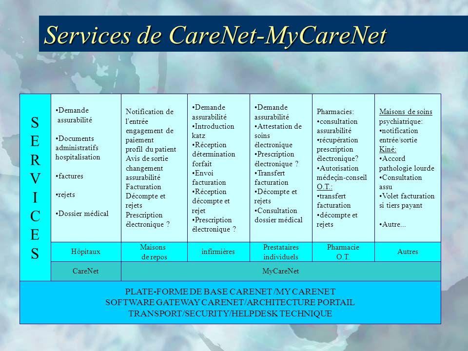 Services de CareNet-MyCareNet
