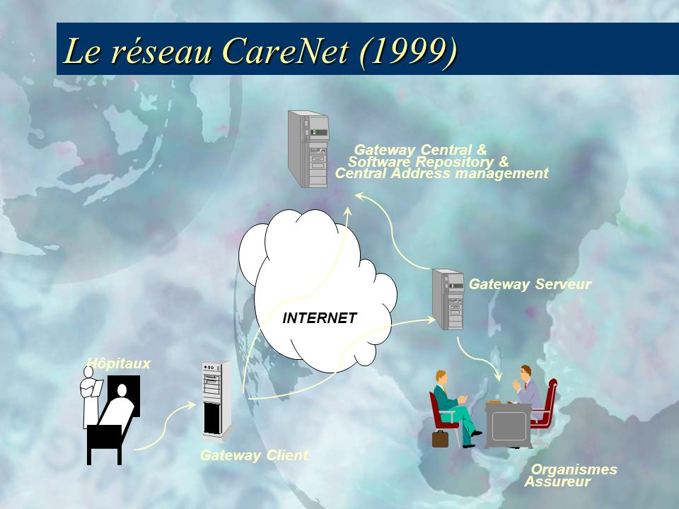 Le réseau CareNet (1999) Gateway Central & Software Repository &
