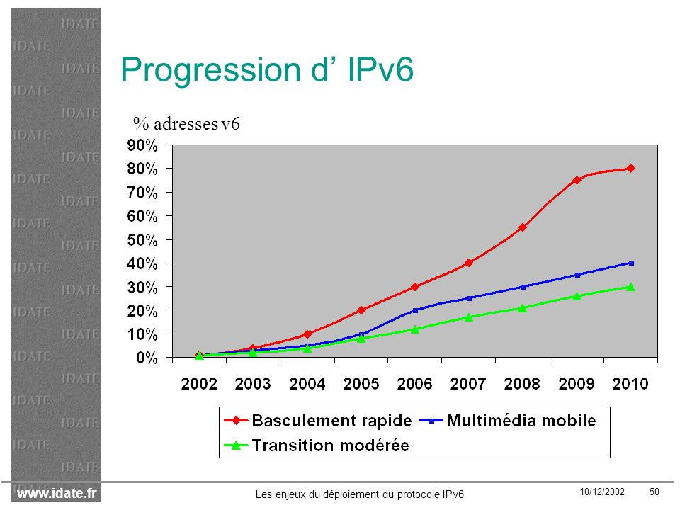 Progression d' IPv6 % adresses v6