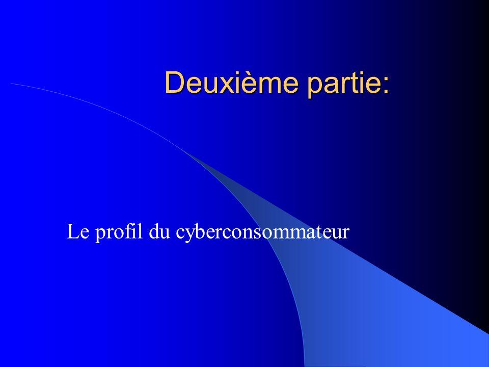 Le profil du cyberconsommateur