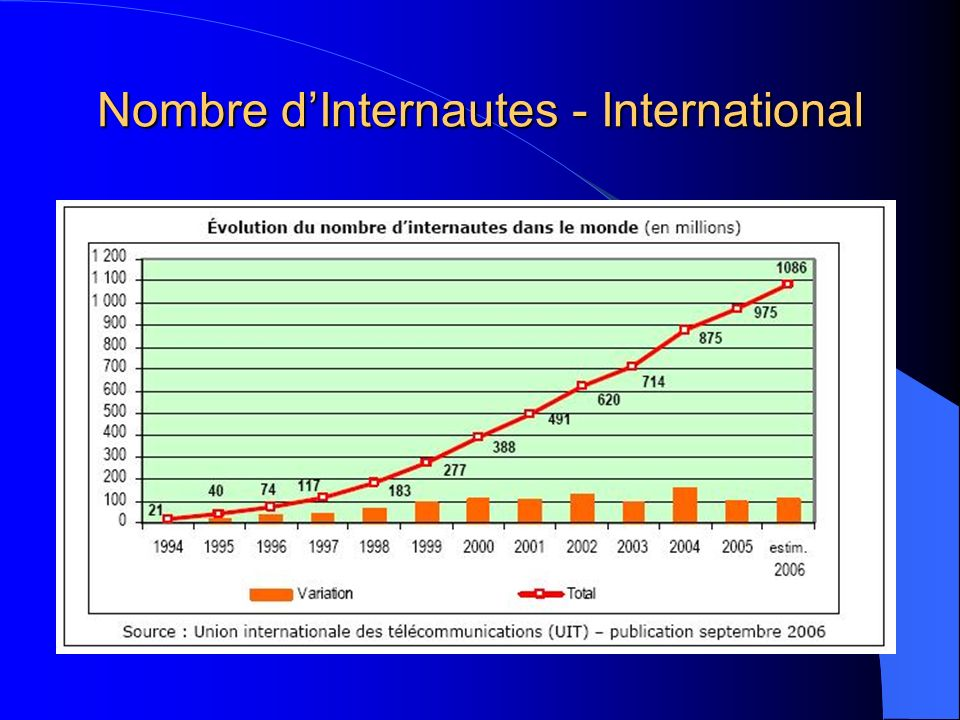 Nombre d'Internautes - International