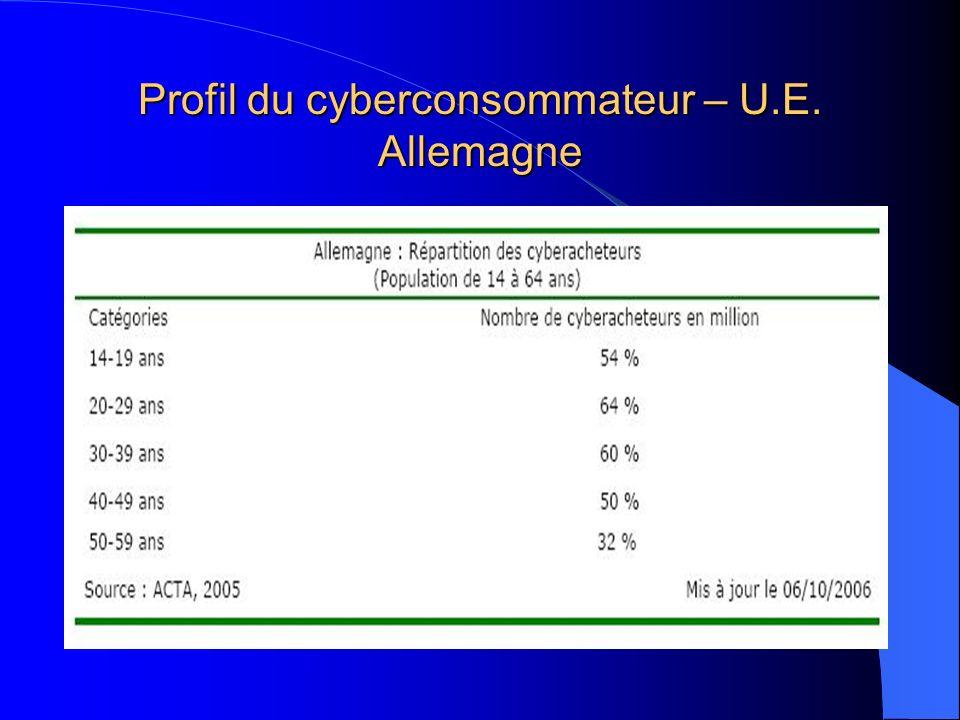Profil du cyberconsommateur – U.E. Allemagne