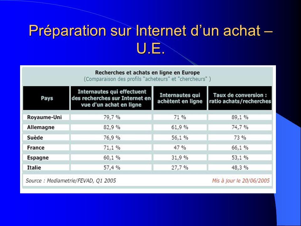 Préparation sur Internet d'un achat – U.E.