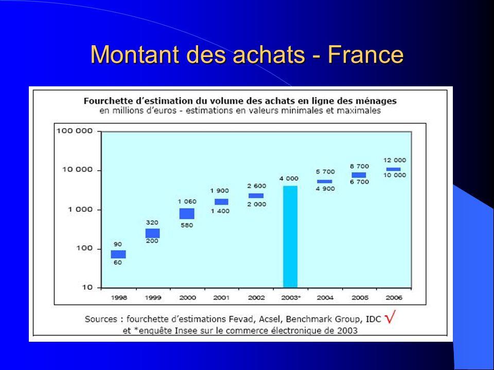 Montant des achats - France