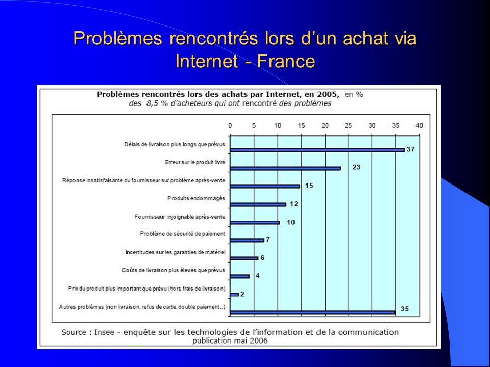 Problèmes rencontrés lors d'un achat via Internet - France
