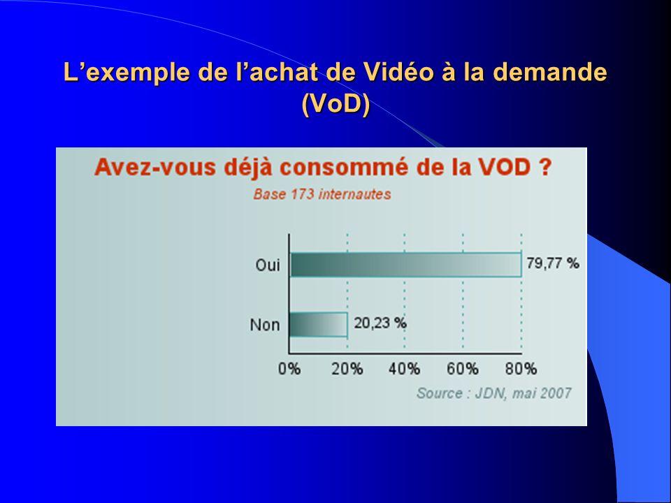 L'exemple de l'achat de Vidéo à la demande (VoD)
