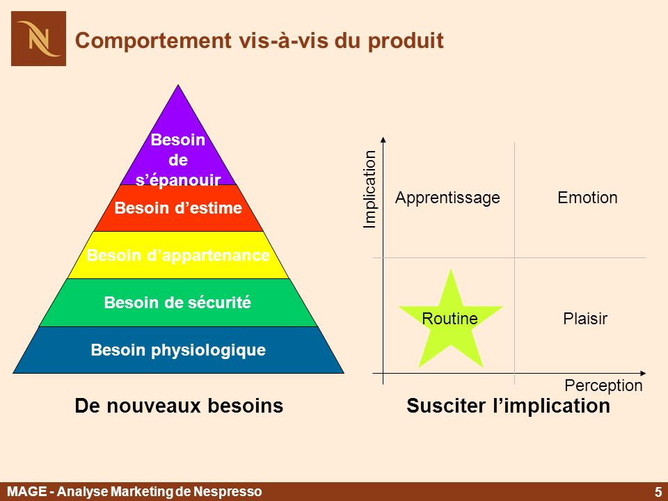 Besoin d'appartenance Susciter l'implication