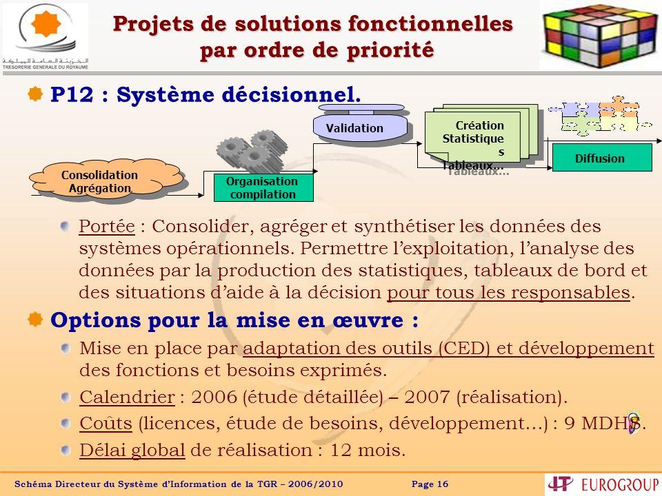 Projets de solutions fonctionnelles par ordre de priorité