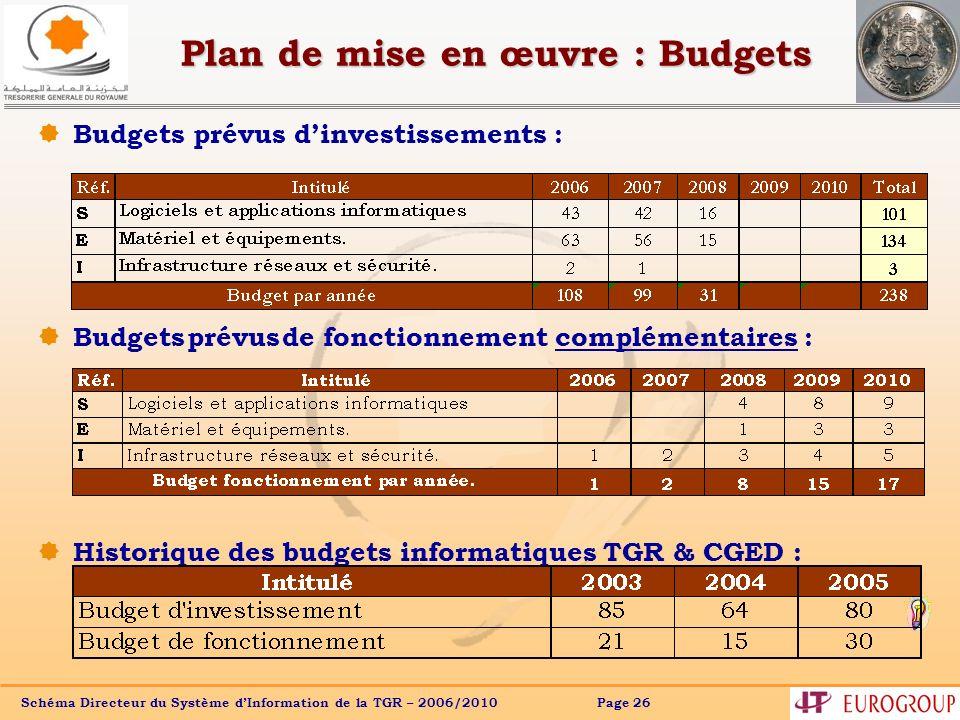 Plan de mise en œuvre : Budgets
