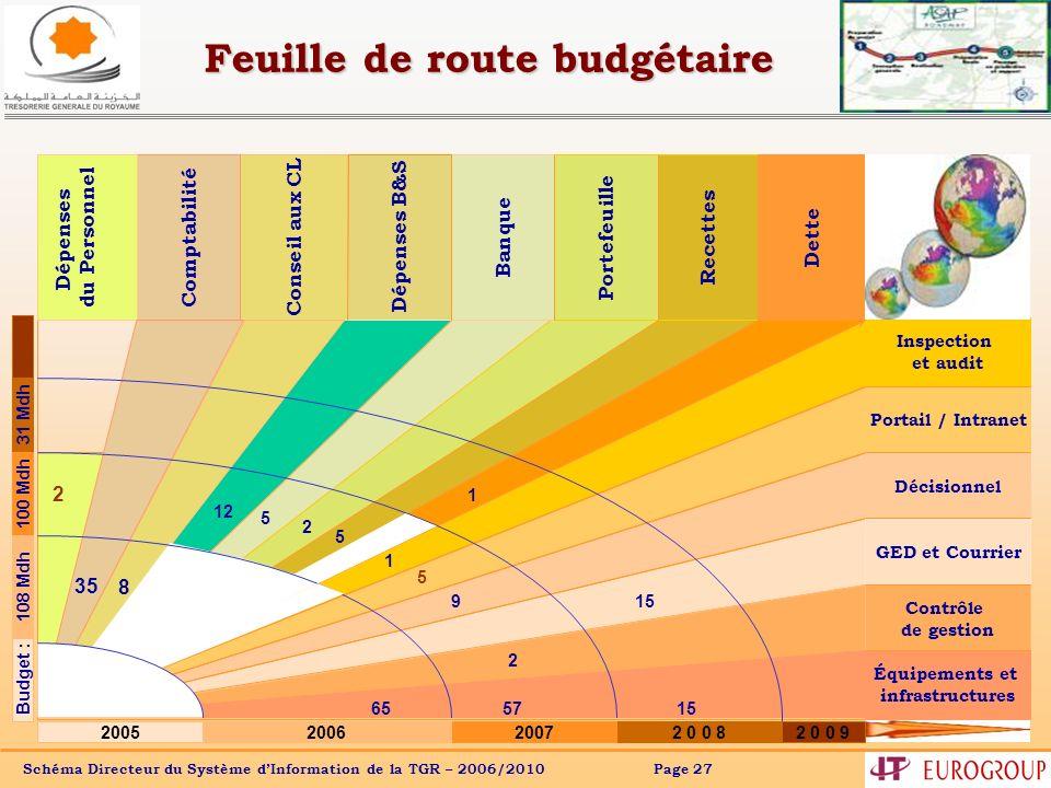 Feuille de route budgétaire