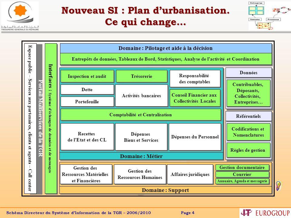 Nouveau SI : Plan d'urbanisation. Ce qui change…
