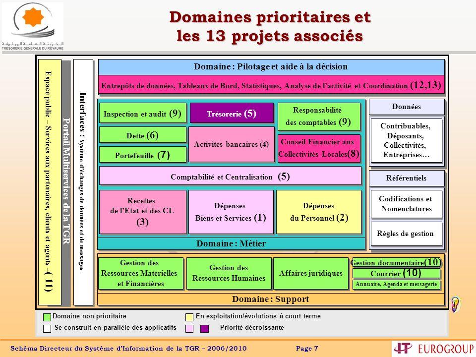 Domaines prioritaires et les 13 projets associés