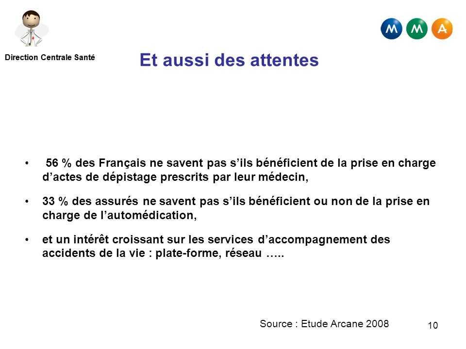 Et aussi des attentes 56 % des Français ne savent pas s'ils bénéficient de la prise en charge d'actes de dépistage prescrits par leur médecin,