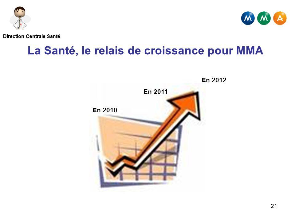 La Santé, le relais de croissance pour MMA