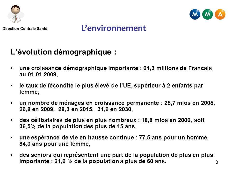 L'environnement L'évolution démographique :
