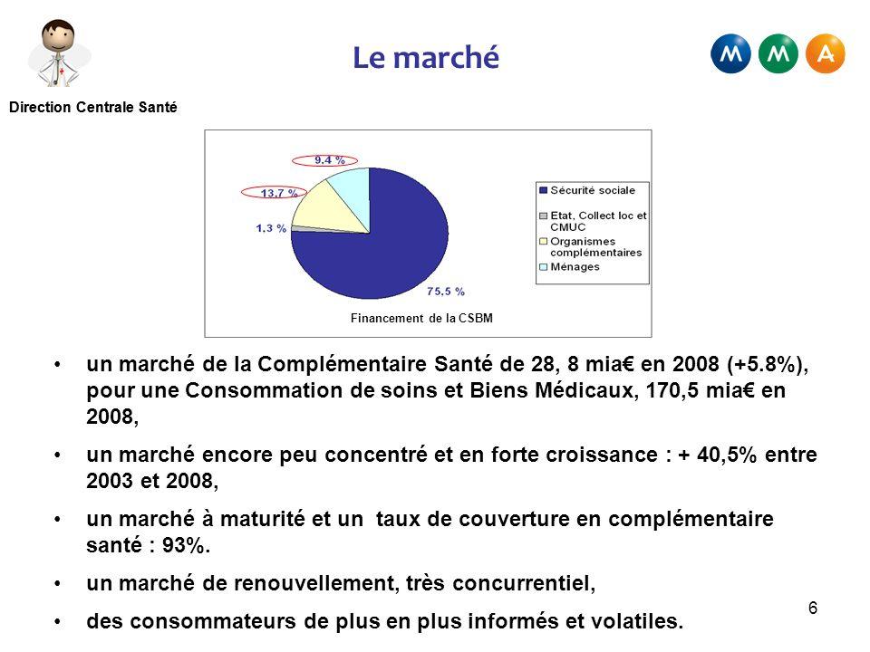 Le marché Financement de la CSBM.