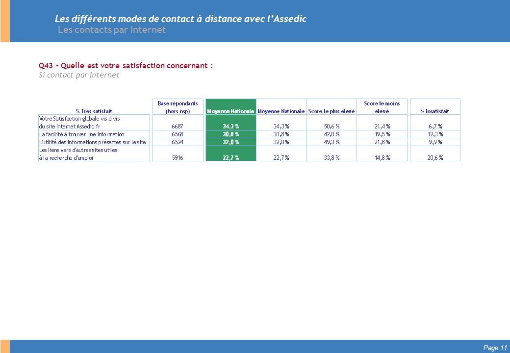 Les différents modes de contact à distance avec l'Assedic Les contacts par Internet