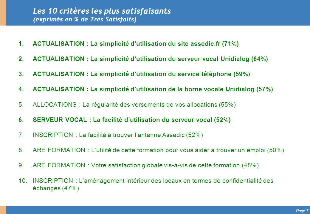 Les 10 critères les plus satisfaisants (exprimés en % de Très Satisfaits)