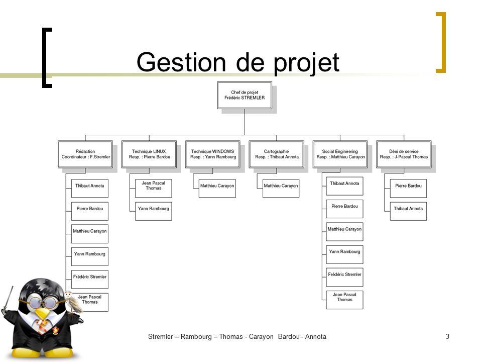 Gestion de projet Stremler – Rambourg – Thomas - Carayon Bardou - Annota. Stremler – Rambourg – Thomas - Carayon Bardou - Annota.