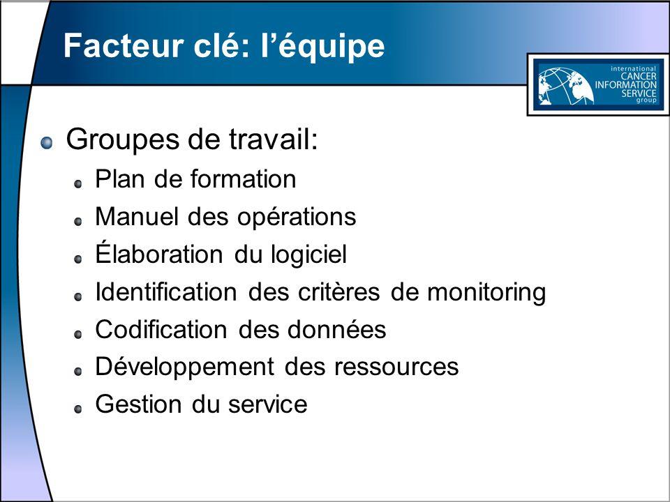 Facteur clé: l'équipe Groupes de travail: Plan de formation