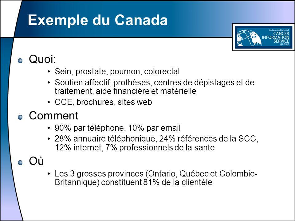 Exemple du Canada Quoi: Comment Où Sein, prostate, poumon, colorectal