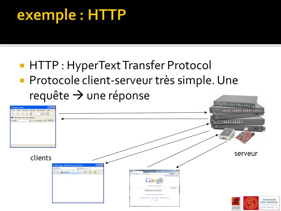 exemple : HTTP HTTP : HyperText Transfer Protocol