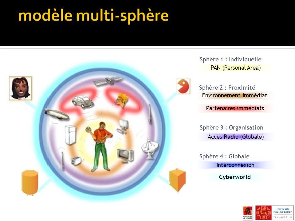 modèle multi-sphère Sphère 1 : Individuelle PAN (Personal Area)