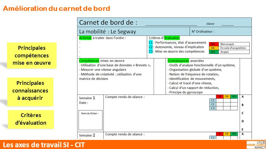 Les axes de travail SI - CIT