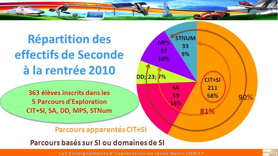 Répartition des effectifs de Seconde à la rentrée 2010