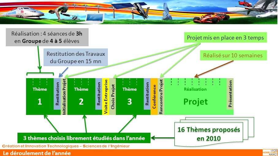 Initialisation Projet