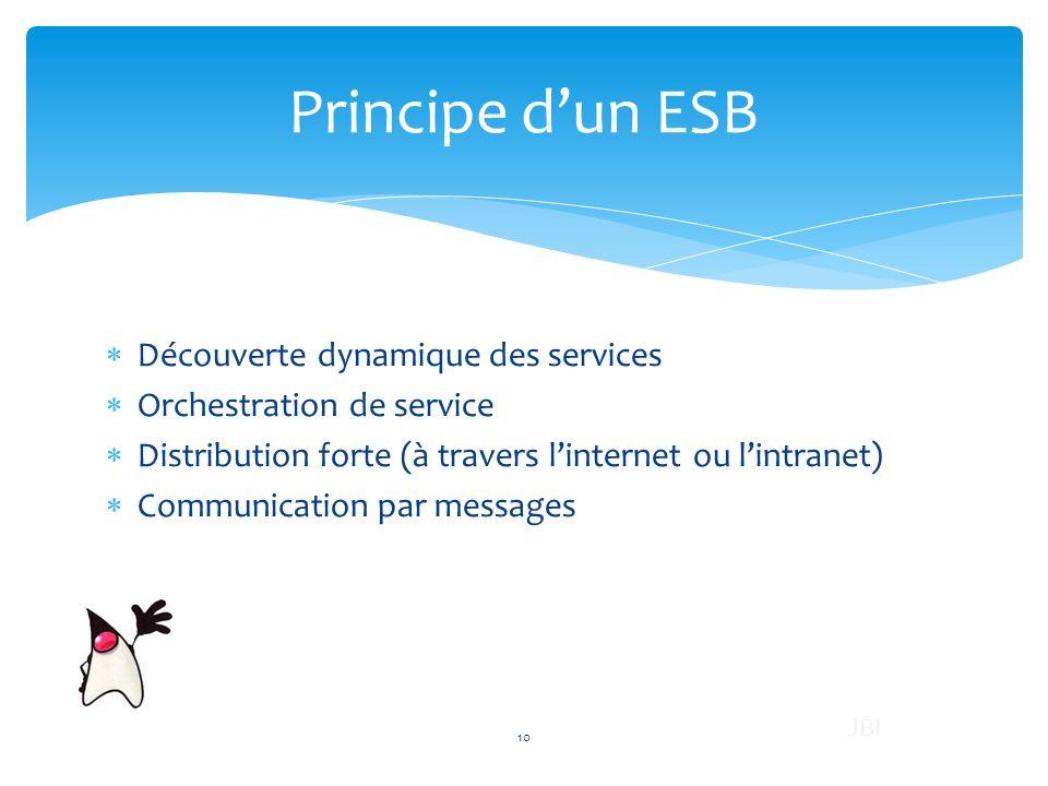 Principe d'un ESB Découverte dynamique des services