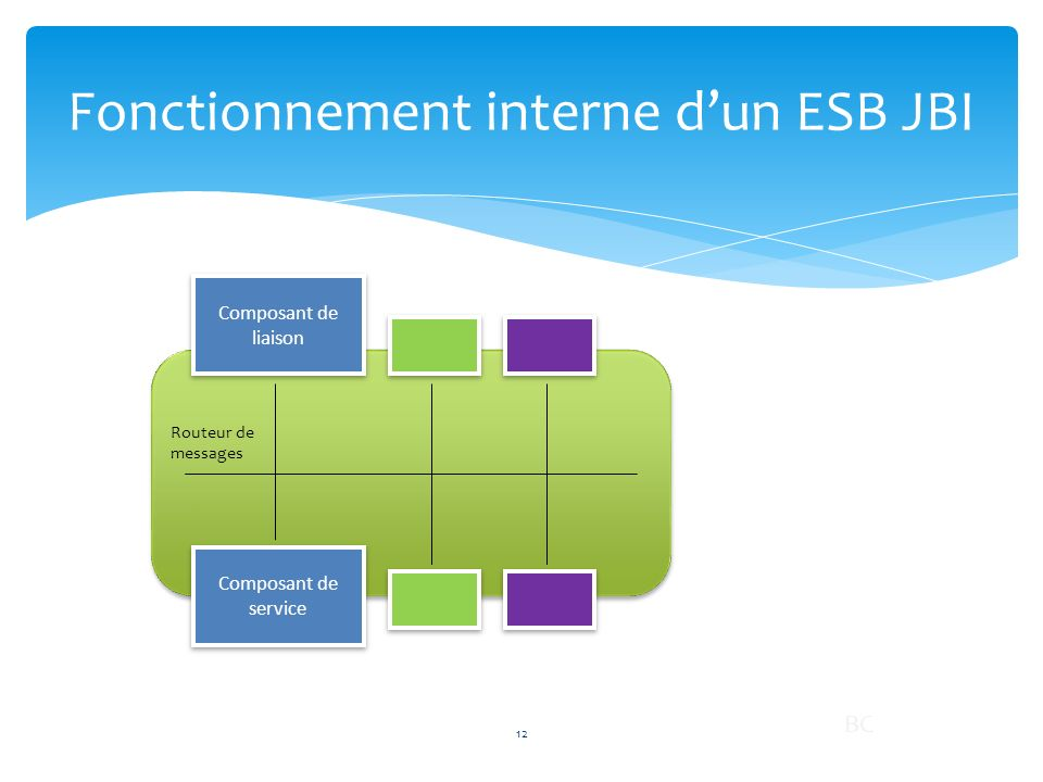 Fonctionnement interne d'un ESB JBI