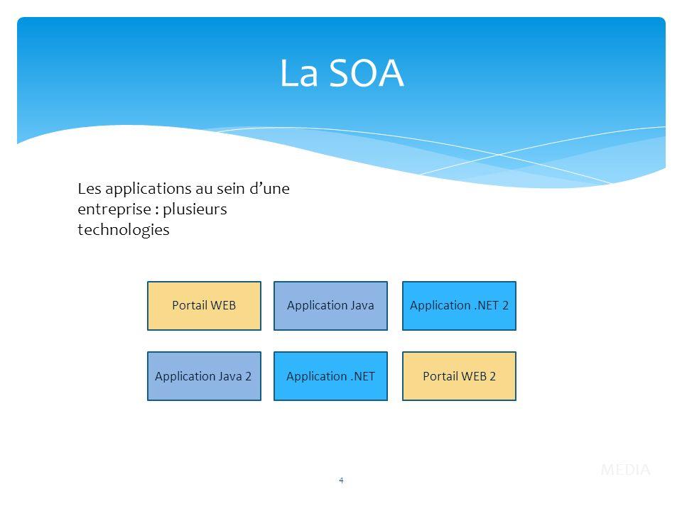 La SOA Les applications au sein d'une entreprise : plusieurs technologies. Portail WEB. Application Java.